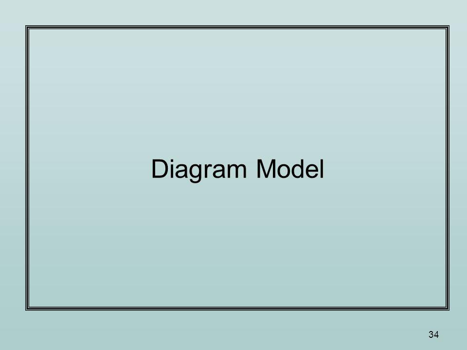 34 Diagram Model