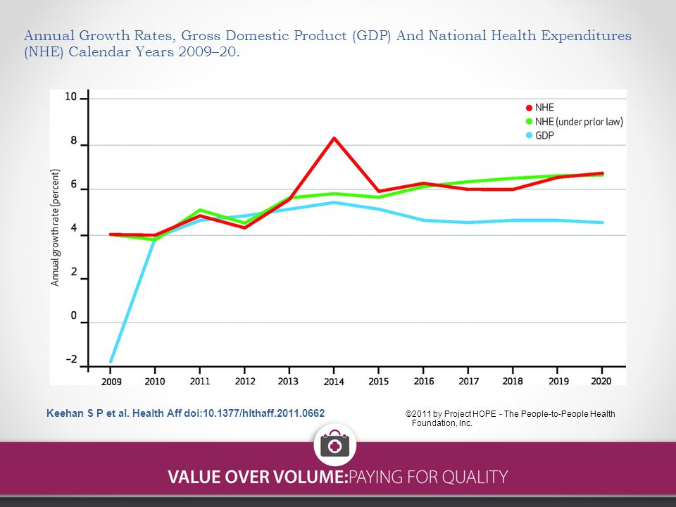 Annual Growth Rates, Gross Domestic Product (GDP) And National Health Expenditures (NHE) Calendar Years 2009–20.