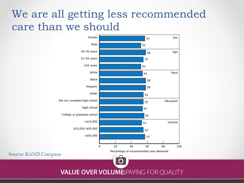 We are all getting less recommended care than we should Source: RAND Compare