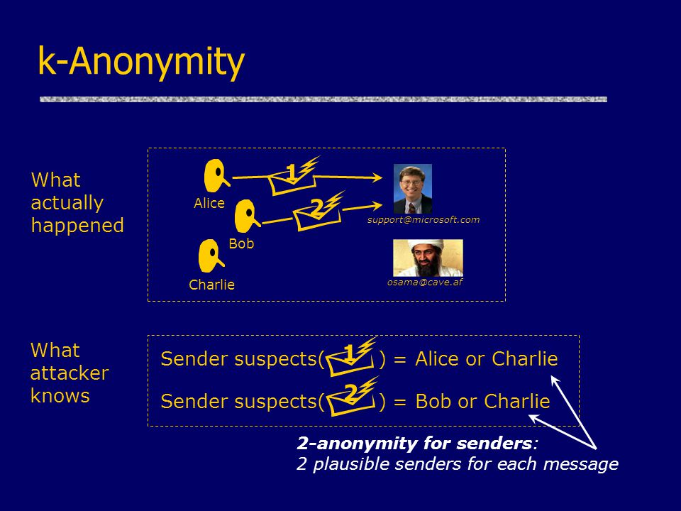 k-Anonymity Alice Bob Charlie support@microsoft.com osama@cave.af 1 2 Sender suspects( ) = Alice or Charlie 1 Sender suspects( ) = Bob or Charlie 2 What actually happened What attacker knows 2-anonymity for senders: 2 plausible senders for each message