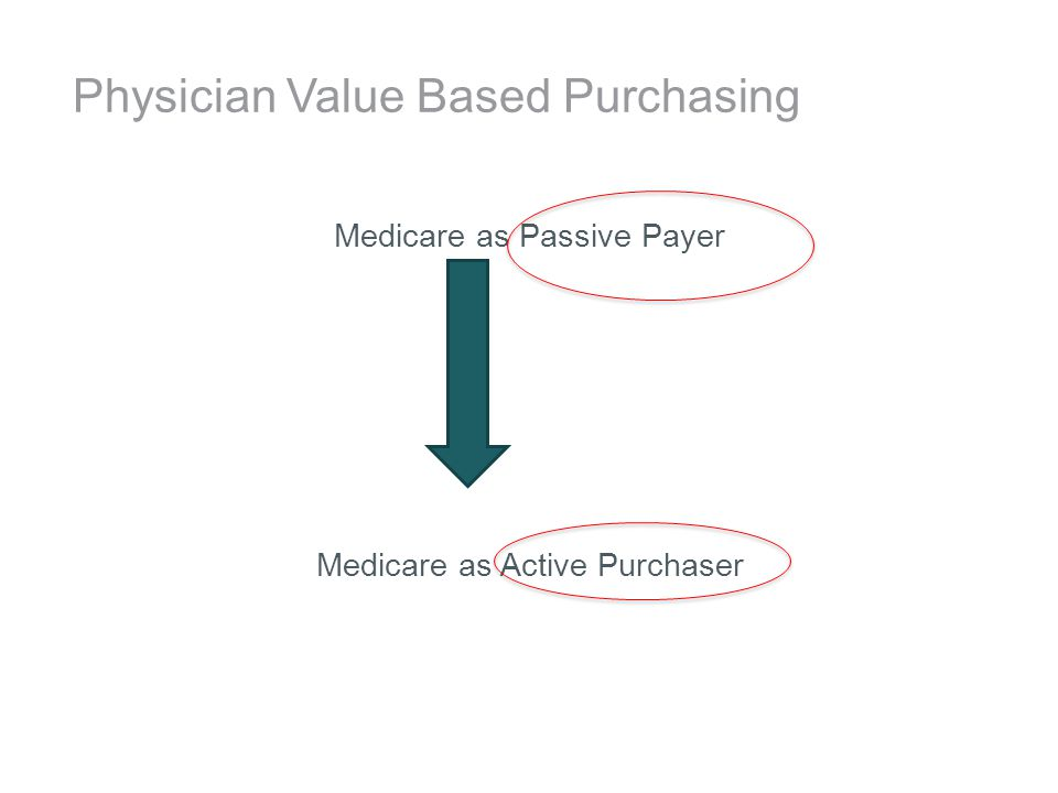 Physician Value Based Purchasing Medicare as Passive Payer Medicare as Active Purchaser