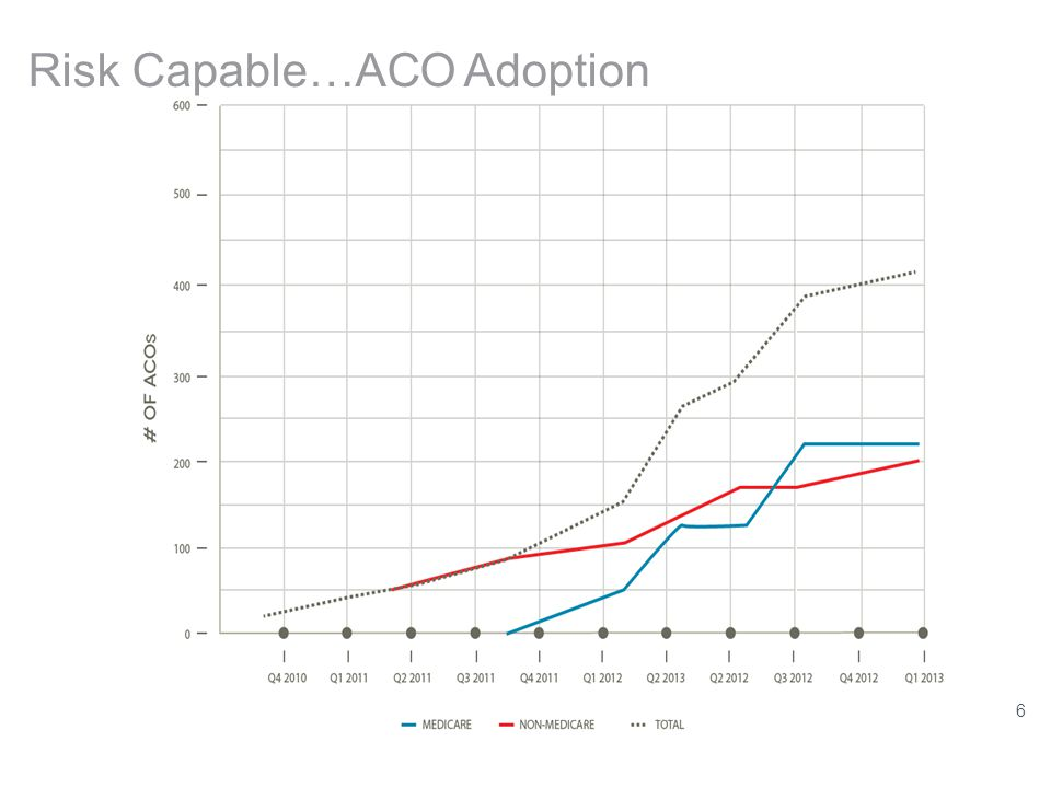 http://ehrintelligence.com/2013/08/23/acos-doubled-during-past-year-medicare-outpaced-commercial/ Risk Capable…ACO Adoption 6