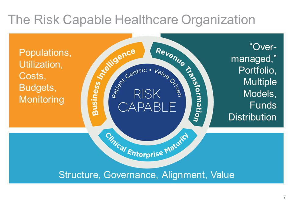 The Risk Capable Healthcare Organization Risk Capable Populations, Utilization, Costs, Budgets, Monitoring Over- managed, Portfolio, Multiple Models, Funds Distribution Structure, Governance, Alignment, Value 7