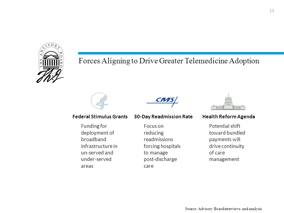 Forces Aligning to Drive Greater Telemedicine Adoption 13 Source: Advisory Board interviews and analysis.