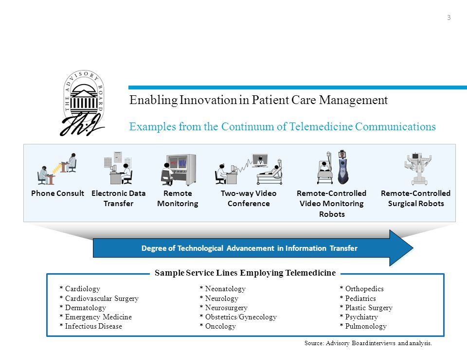 Enabling Innovation in Patient Care Management 3 Examples from the Continuum of Telemedicine Communications * Cardiology* Neonatology* Orthopedics * Cardiovascular Surgery* Neurology* Pediatrics * Dermatology* Neurosurgery* Plastic Surgery * Emergency Medicine* Obstetrics/Gynecology* Psychiatry * Infectious Disease* Oncology* Pulmonology Sample Service Lines Employing Telemedicine Phone ConsultElectronic Data Transfer Remote Monitoring Two-way Video Conference Remote-Controlled Video Monitoring Robots Remote-Controlled Surgical Robots Degree of Technological Advancement in Information Transfer Source: Advisory Board interviews and analysis.