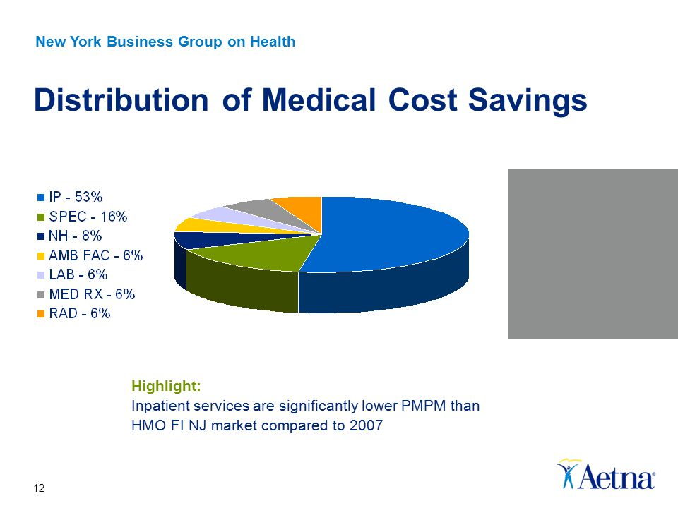 12 Distribution of Medical Cost Savings Highlight: Inpatient services are significantly lower PMPM than HMO FI NJ market compared to 2007 New York Business Group on Health