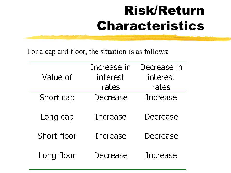 Risk/Return Characteristics For a cap and floor, the situation is as follows: