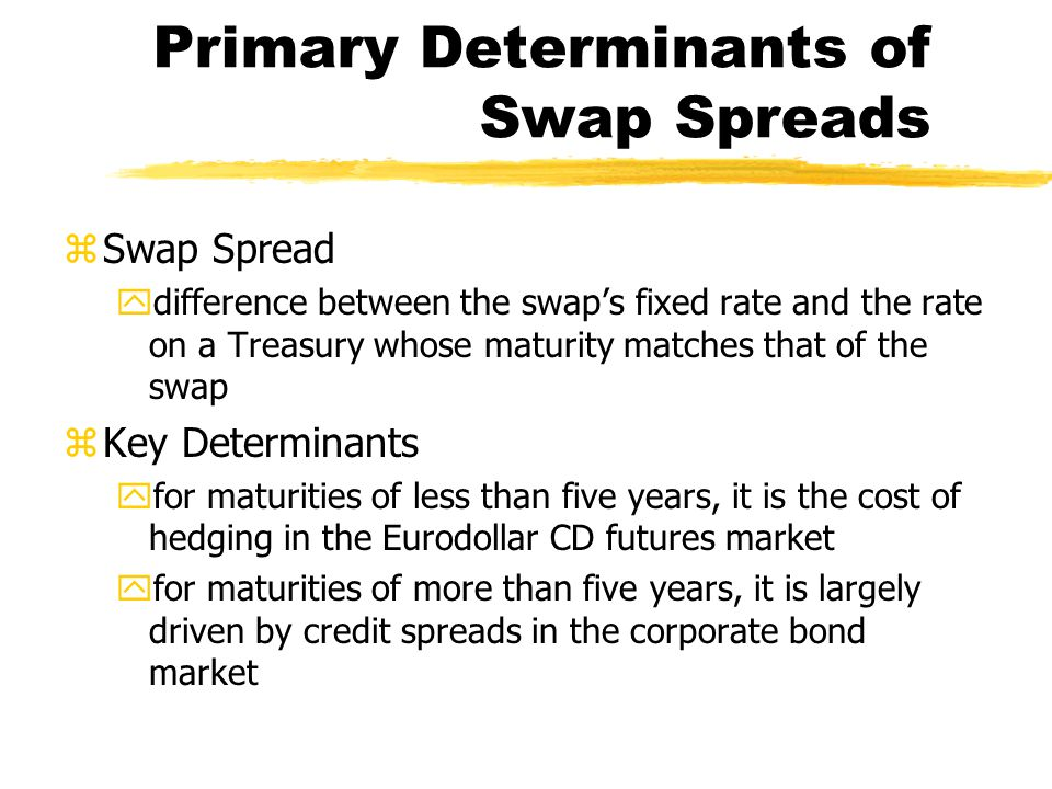 Primary Determinants of Swap Spreads zSwap Spread ydifference between the swap's fixed rate and the rate on a Treasury whose maturity matches that of the swap zKey Determinants yfor maturities of less than five years, it is the cost of hedging in the Eurodollar CD futures market yfor maturities of more than five years, it is largely driven by credit spreads in the corporate bond market