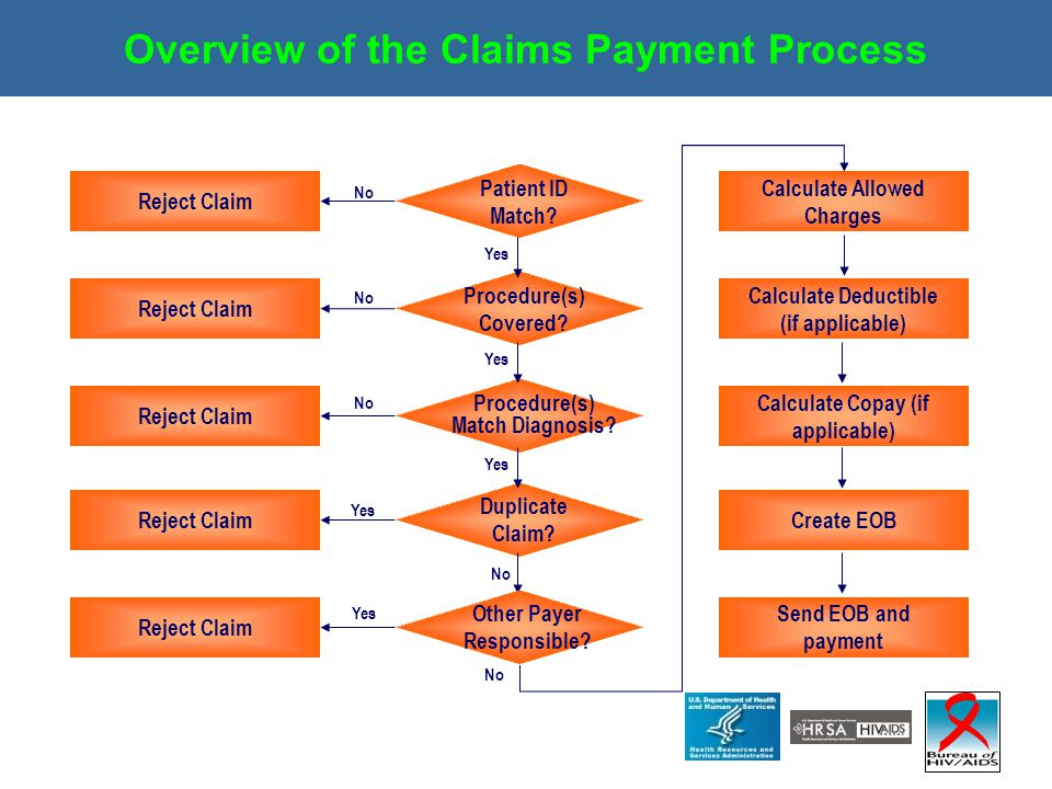 Overview of the Claims Payment Process Patient ID Match? Procedure(s) Covered? Procedure(s) Match Diagnosis? Duplicate Claim? Calculate Allowed Charge