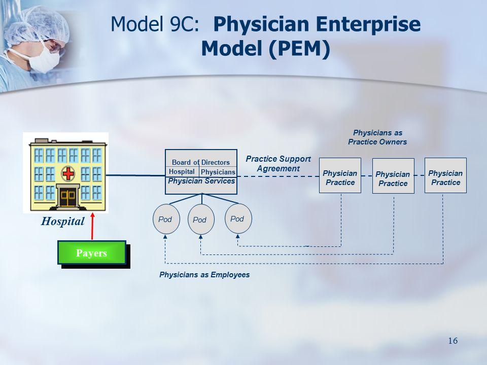 16 Model 9C: Physician Enterprise Model (PEM) Physician Practice Physicians as Practice Owners Pod Physician Practice Pod Physicians as Employees Prac