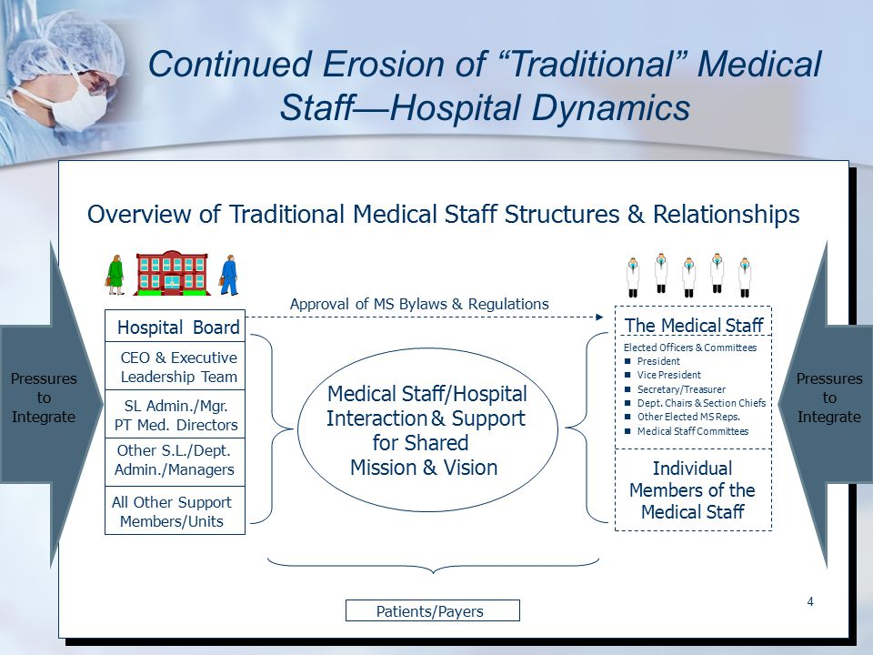 "4 Continued Erosion of ""Traditional"" Medical Staff—Hospital Dynamics CEO & Executive Leadership Team Hospital Board SL Admin./Mgr. PT Med. Directors O"