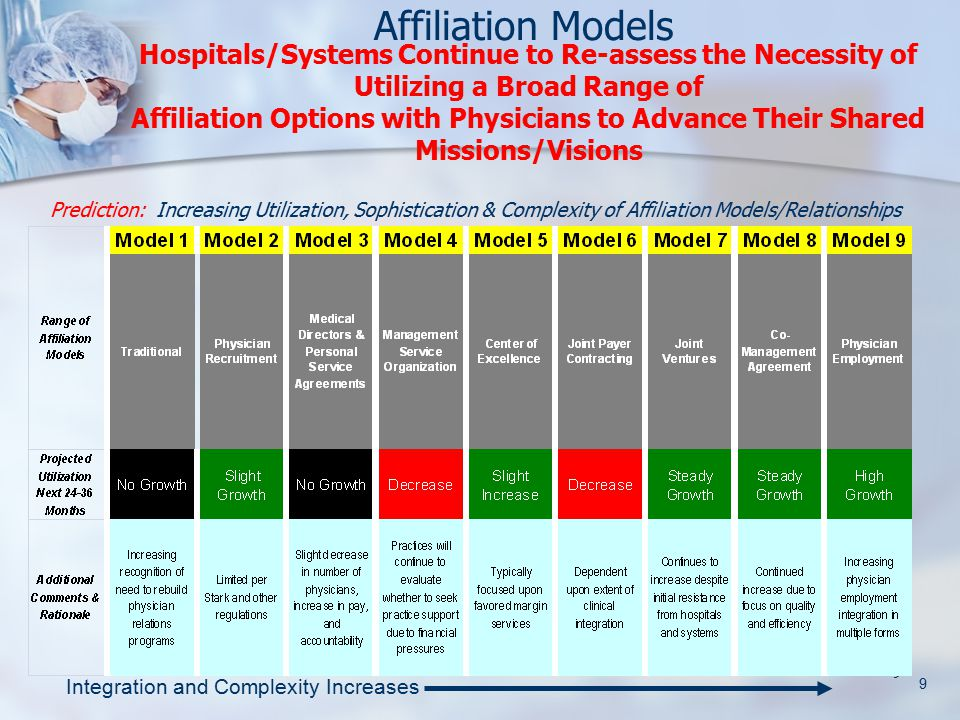 9 Integration and Complexity Increases Prediction: Increasing Utilization, Sophistication & Complexity of Affiliation Models/Relationships 9 Hospitals/Systems Continue to Re-assess the Necessity of Utilizing a Broad Range of Affiliation Options with Physicians to Advance Their Shared Missions/Visions Affiliation Models