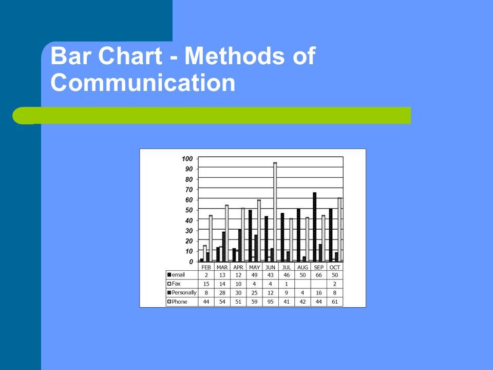 Bar Chart - Methods of Communication