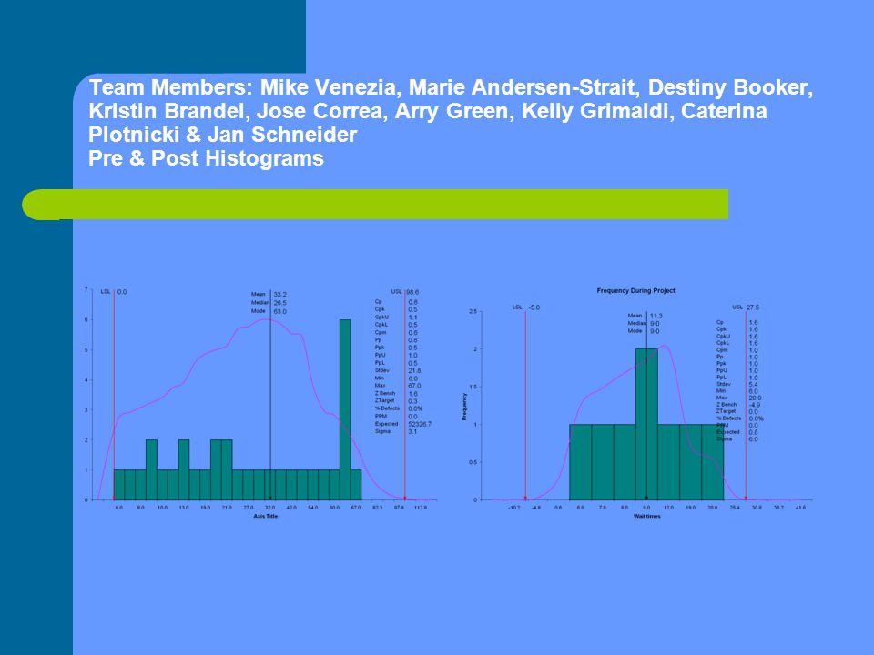 Team Members: Mike Venezia, Marie Andersen-Strait, Destiny Booker, Kristin Brandel, Jose Correa, Arry Green, Kelly Grimaldi, Caterina Plotnicki & Jan Schneider Pre & Post Histograms