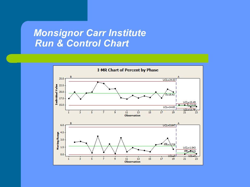 Monsignor Carr Institute Run & Control Chart