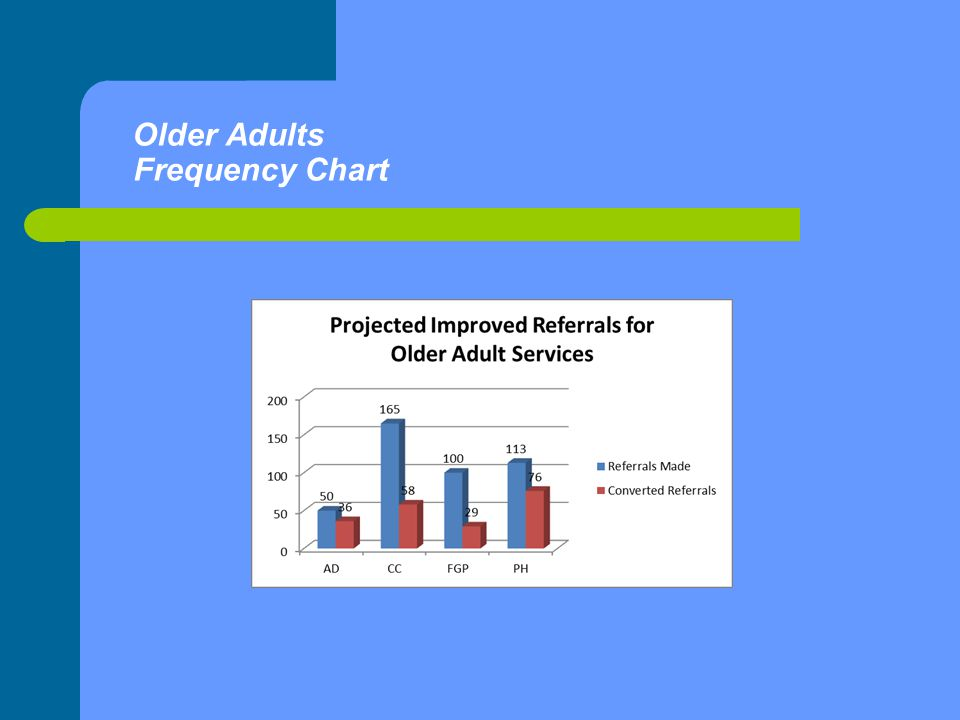 Older Adults Frequency Chart