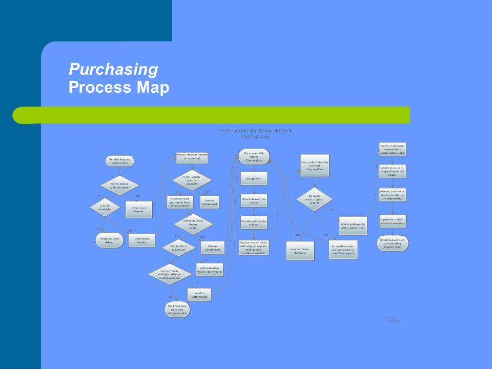 Purchasing Process Map