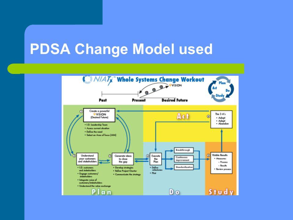 PDSA Change Model used