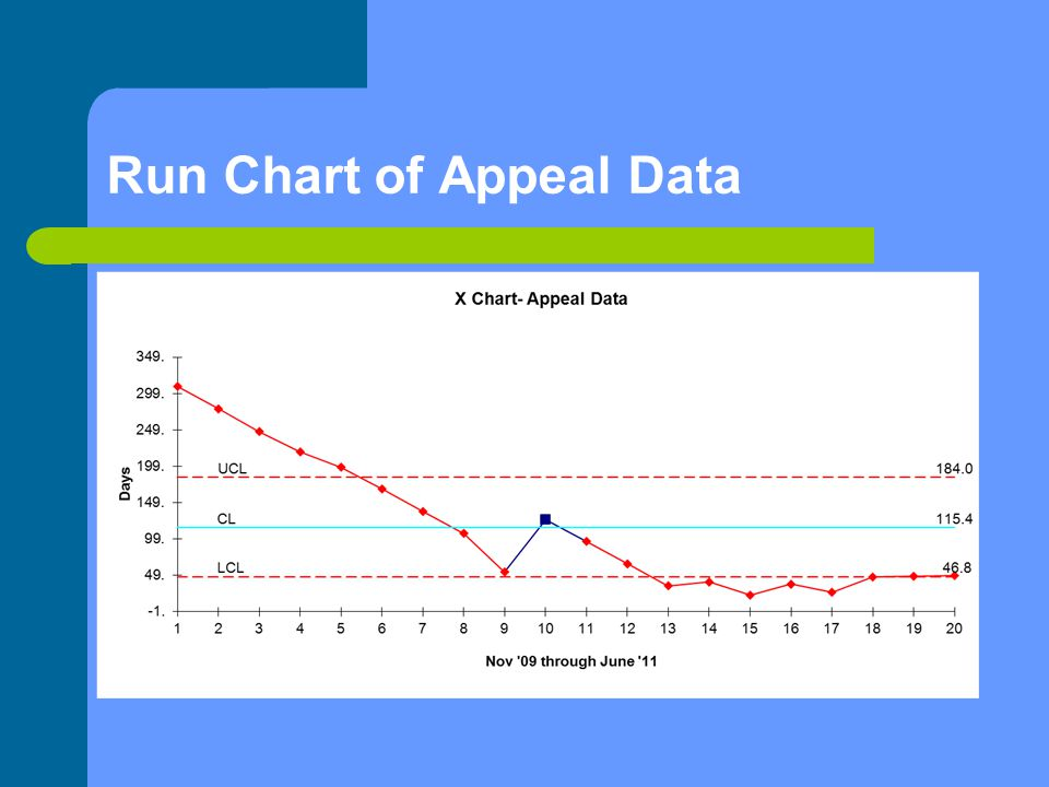 Run Chart of Appeal Data