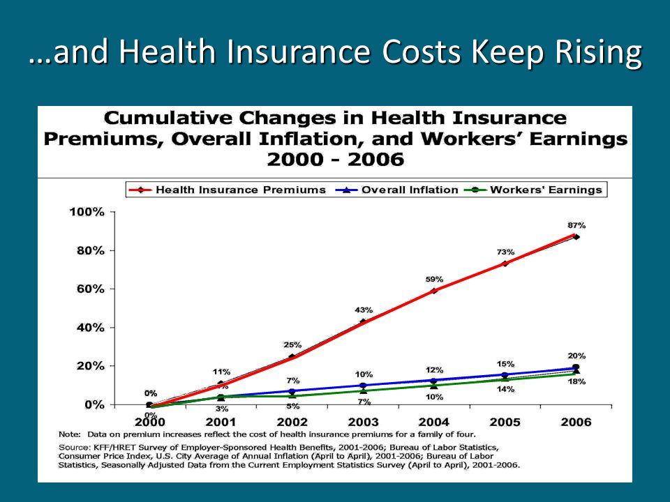 …and Health Insurance Costs Keep Rising