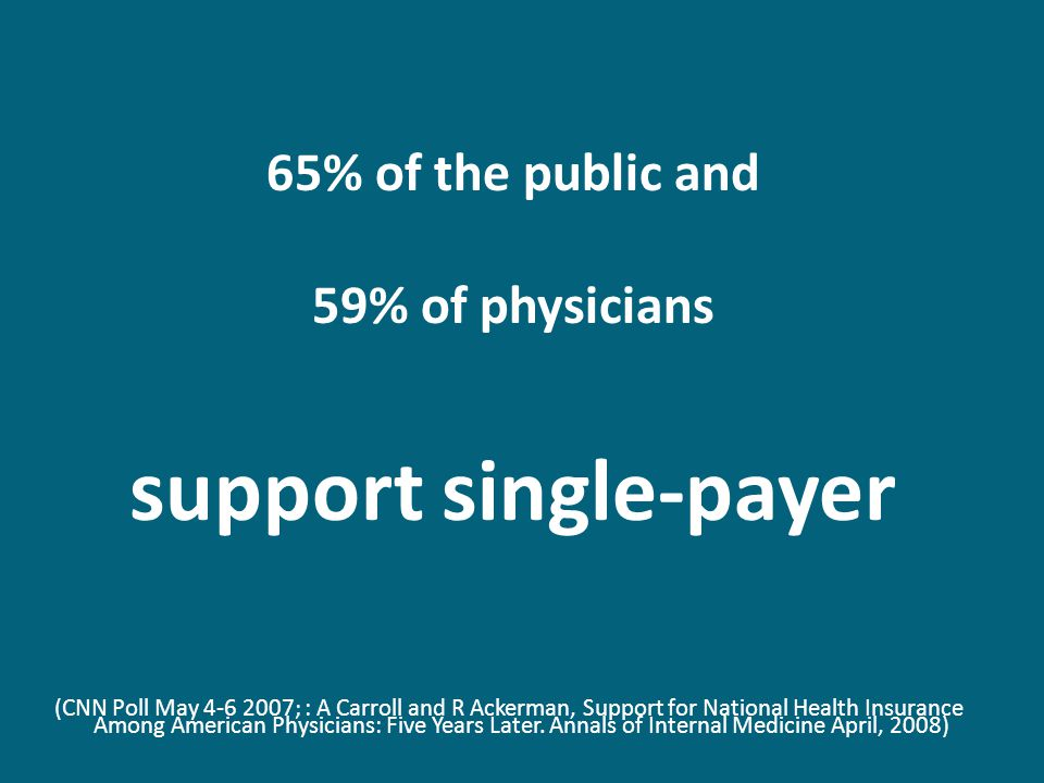 65% of the public and 59% of physicians support single-payer (CNN Poll May 4-6 2007; : A Carroll and R Ackerman, Support for National Health Insurance Among American Physicians: Five Years Later.