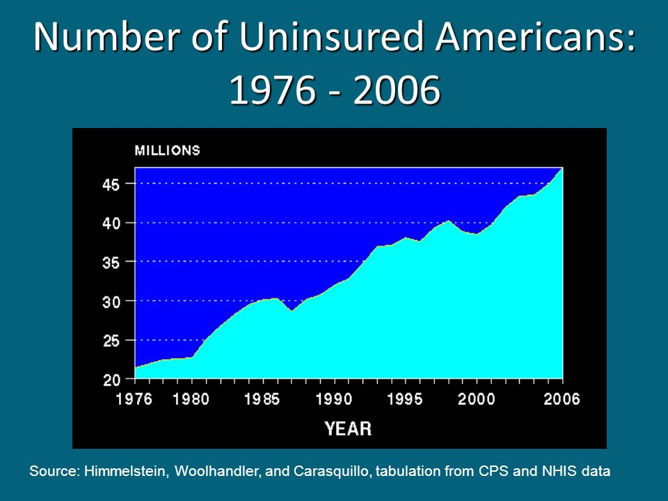 Number of Uninsured Americans: 1976 - 2006 Source: Himmelstein, Woolhandler, and Carasquillo, tabulation from CPS and NHIS data