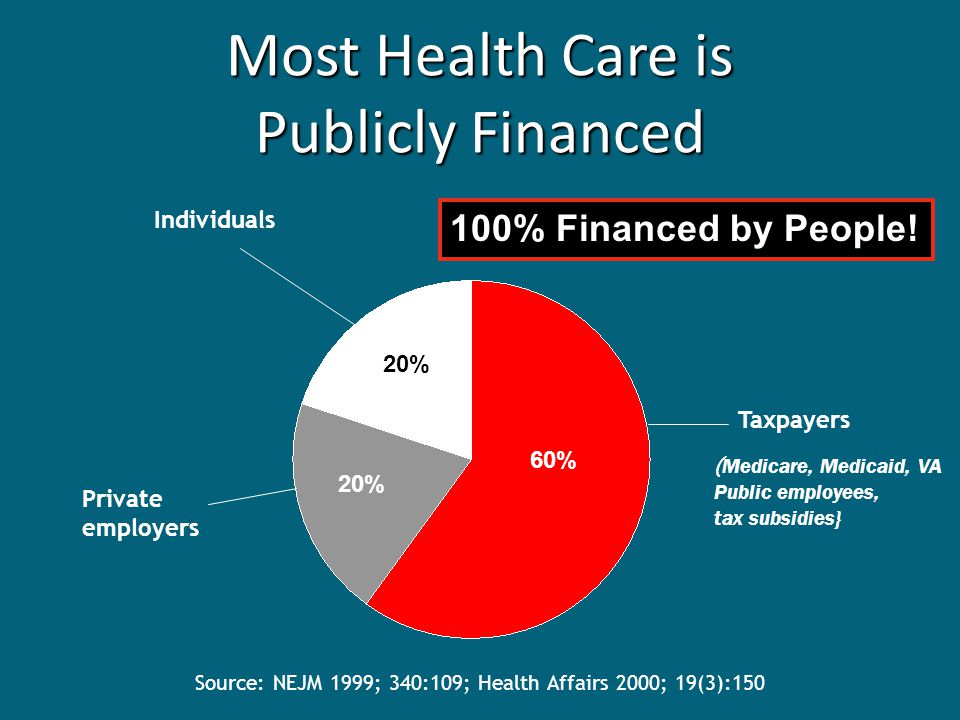 Source: NEJM 1999; 340:109; Health Affairs 2000; 19(3):150 Most Health Care is Publicly Financed 60% 20% Taxpayers Private employers Individuals ( Medicare, Medicaid, VA Public employees, tax subsidies} 100% Financed by People!