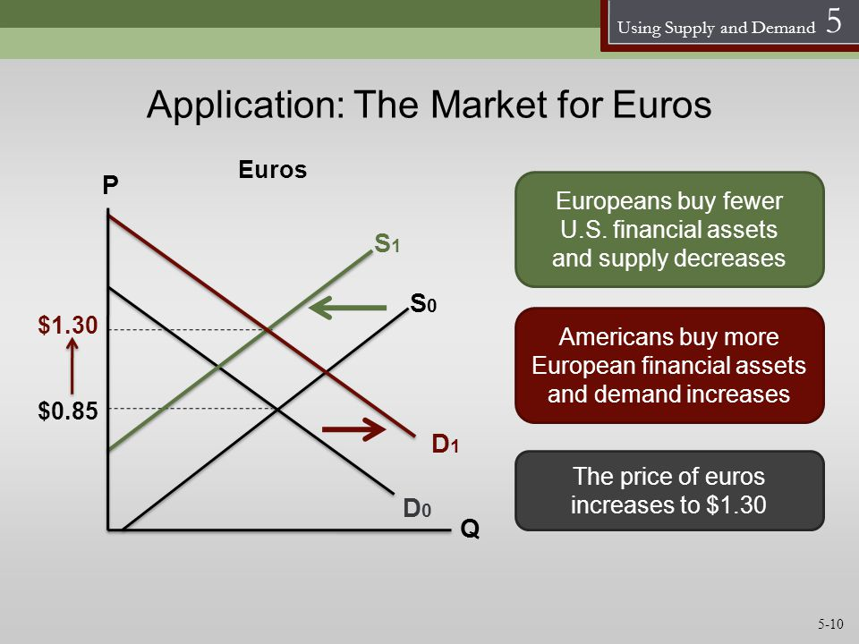 Using Supply and Demand 5 S0S0 D1D1 P Q $0.85 Euros Application: The Market for Euros Europeans buy fewer U.S. financial assets and supply decreases A