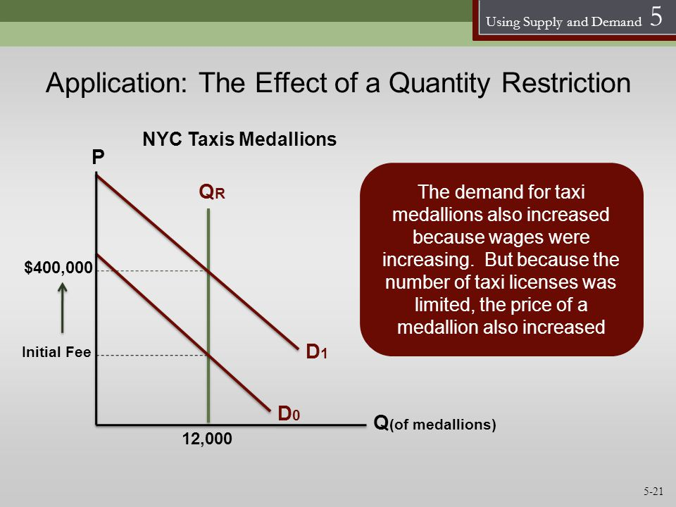 Using Supply and Demand 5 Application: The Effect of a Quantity Restriction QRQR D0D0 12,000 The demand for taxi medallions also increased because wag
