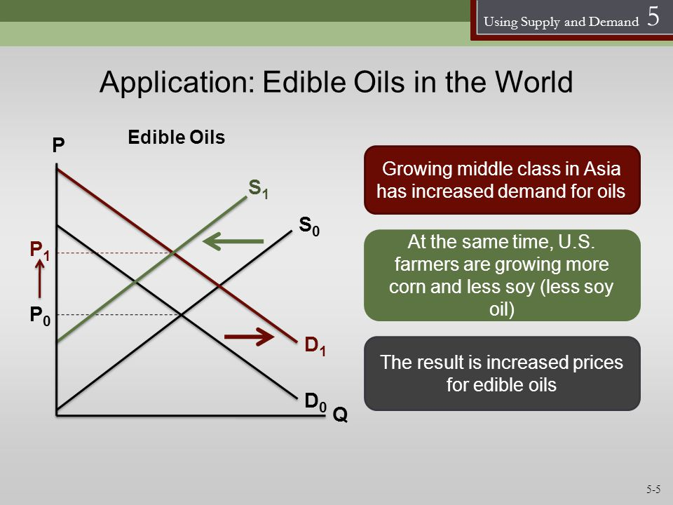 Using Supply and Demand 5 Application: Edible Oils in the World S0S0 D0D0 P Q Growing middle class in Asia has increased demand for oils S1S1 At the s