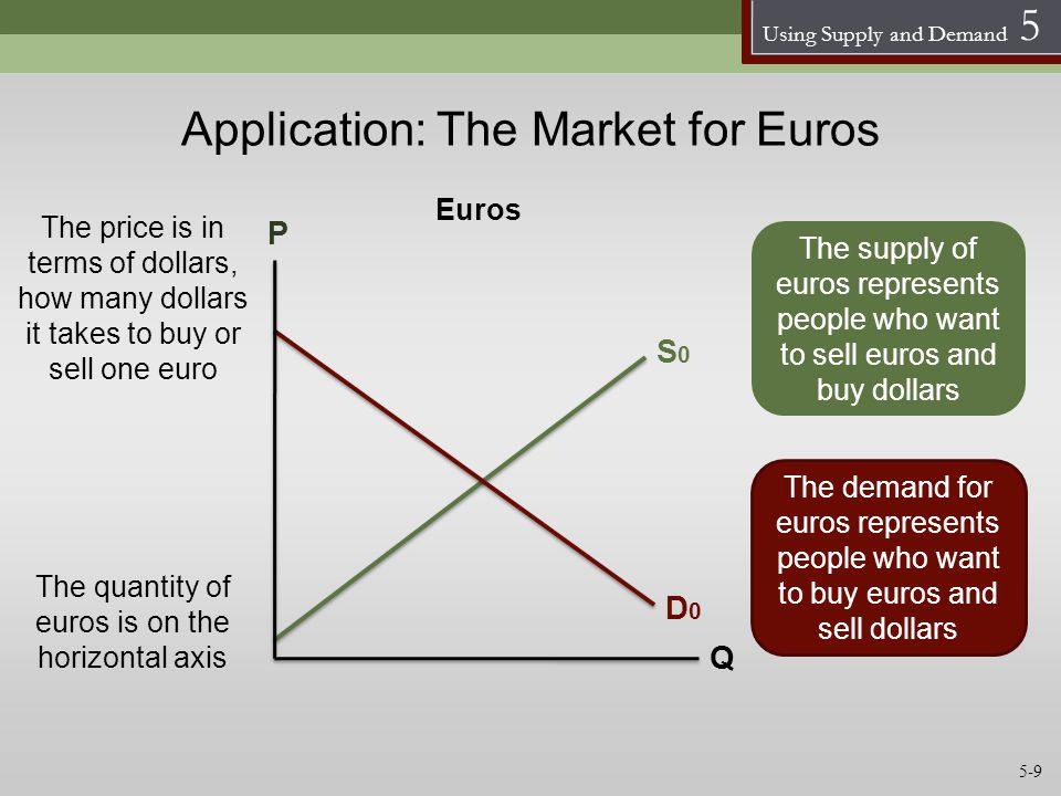 Using Supply and Demand 5 Application: The Market for Euros S0S0 D0D0 P Q Euros The quantity of euros is on the horizontal axis The price is in terms