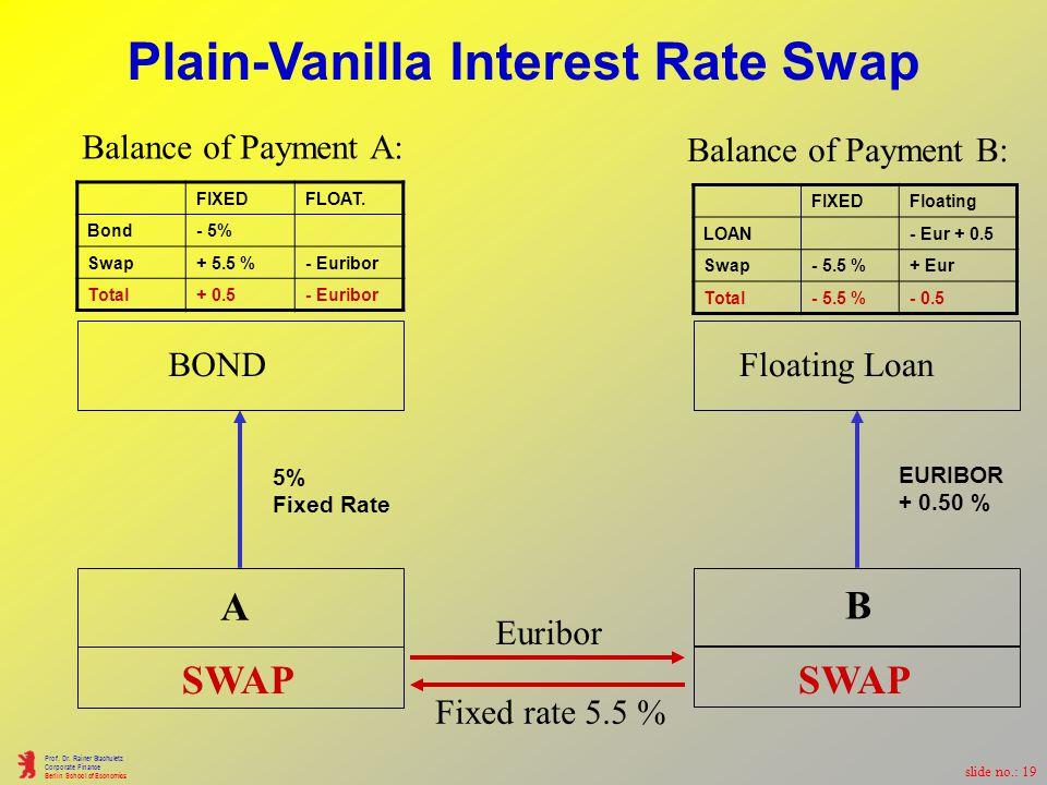 slide no.: 18 Prof. Dr. Rainer Stachuletz Corporate Finance Berlin School of Economics 2.