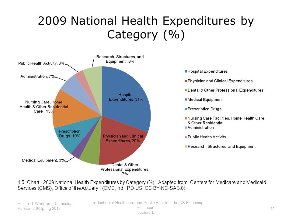 2009 National Health Expenditures by Category (%) 4.5 Chart: 2009 National Health Expenditures by Category (%). Adapted from Centers for Medicare and