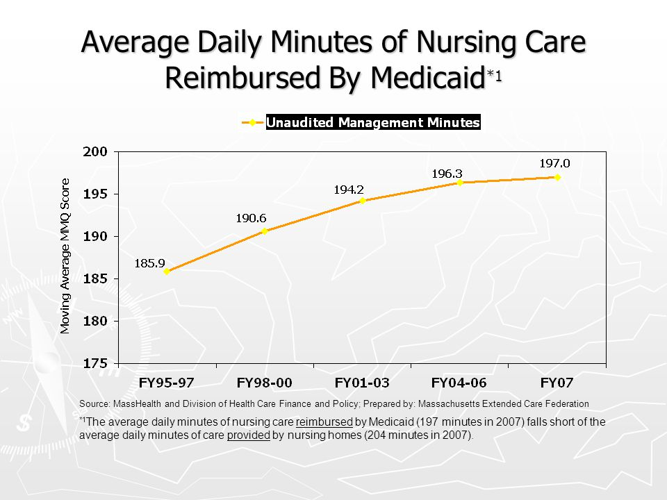 Average Daily Minutes of Nursing Care Reimbursed By Medicaid *1 *1 The average daily minutes of nursing care reimbursed by Medicaid (197 minutes in 20