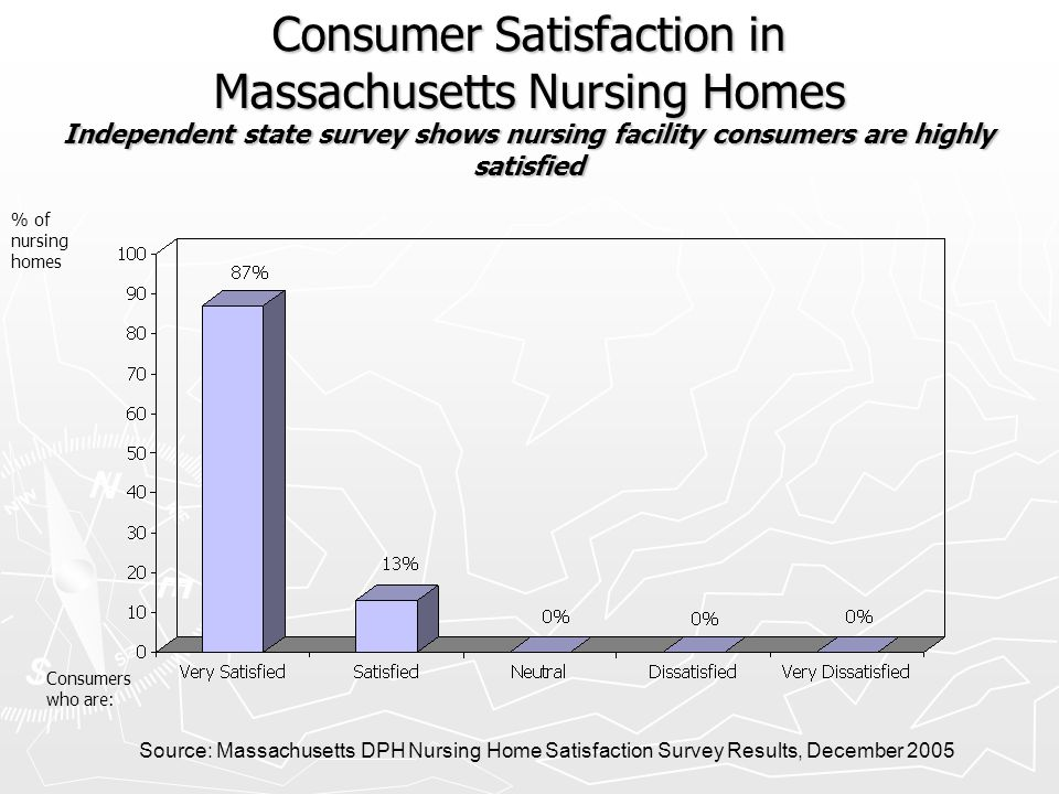 Consumer Satisfaction in Massachusetts Nursing Homes Independent state survey shows nursing facility consumers are highly satisfied Source: Massachuse