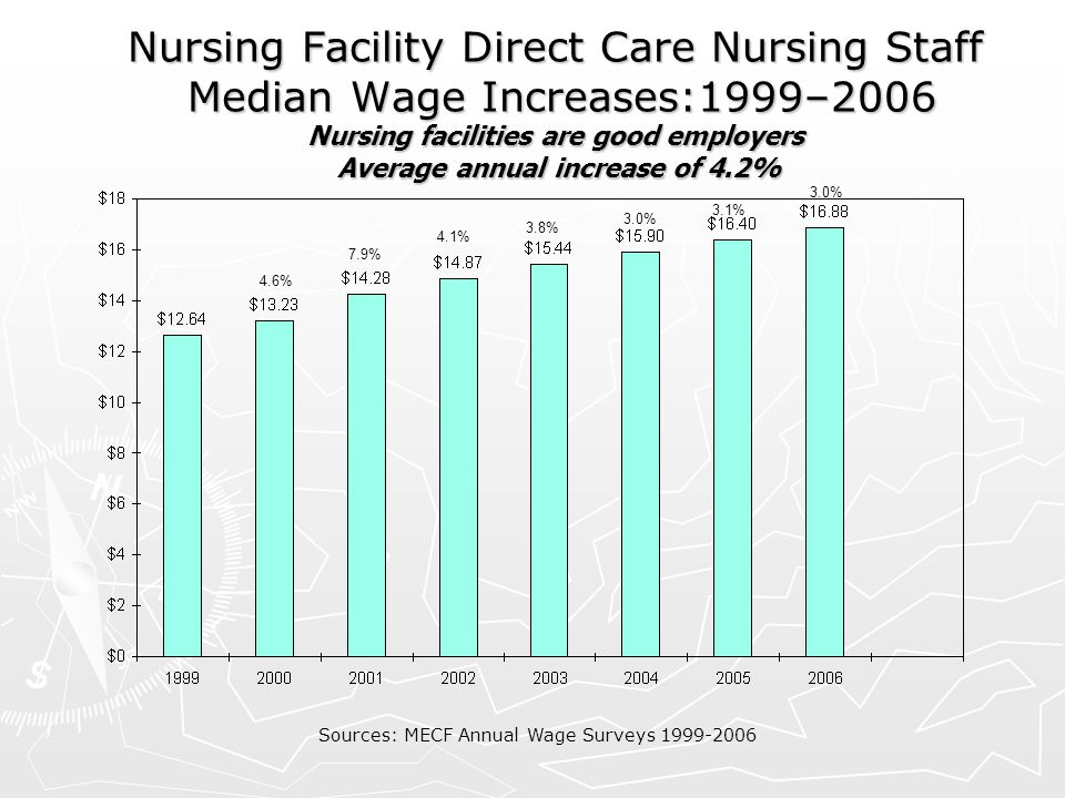 Nursing Facility Direct Care Nursing Staff Median Wage Increases:1999–2006 Nursing facilities are good employers Average annual increase of 4.2% Sourc