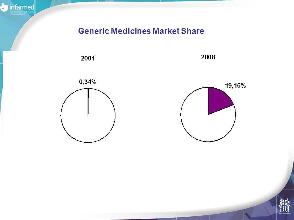 Generic Medicines Market Share
