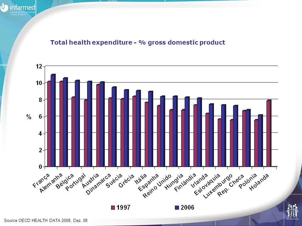 Relative effectiveness and cost-effectiveness evaluation for reimbursement decision – ambulatory and hospital Instrument to better identify and value the real innovative medicines Since 1998 for ambulatory care reimbursement decisions Since 2007 for hospital medicines funding decisions High level of growth rate Decisions made by each hospital – need for harmonization Iincrease of new medicines approved for hospital use – need for increase of rational use