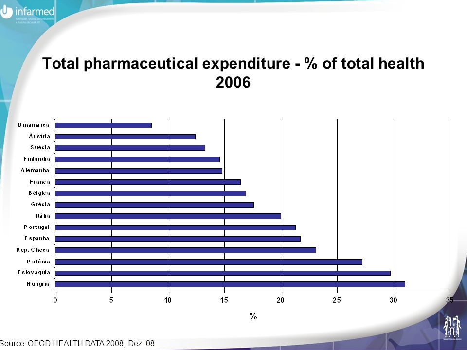 Total pharmaceutical expenditure - % of total health 2006 Source: OECD HEALTH DATA 2008, Dez. 08