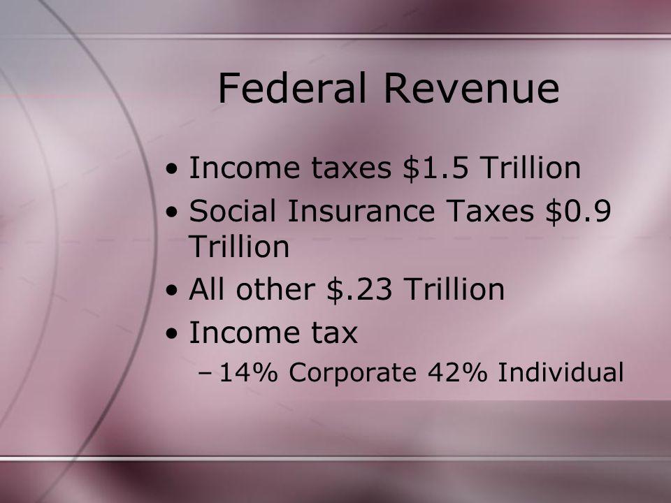 Income taxes $1.5 Trillion Social Insurance Taxes $0.9 Trillion All other $.23 Trillion Income tax –14% Corporate 42% Individual
