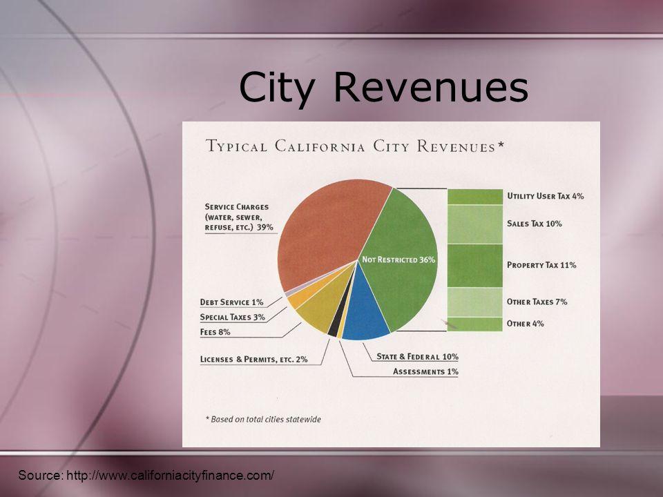 City Revenues Source: http://www.californiacityfinance.com/