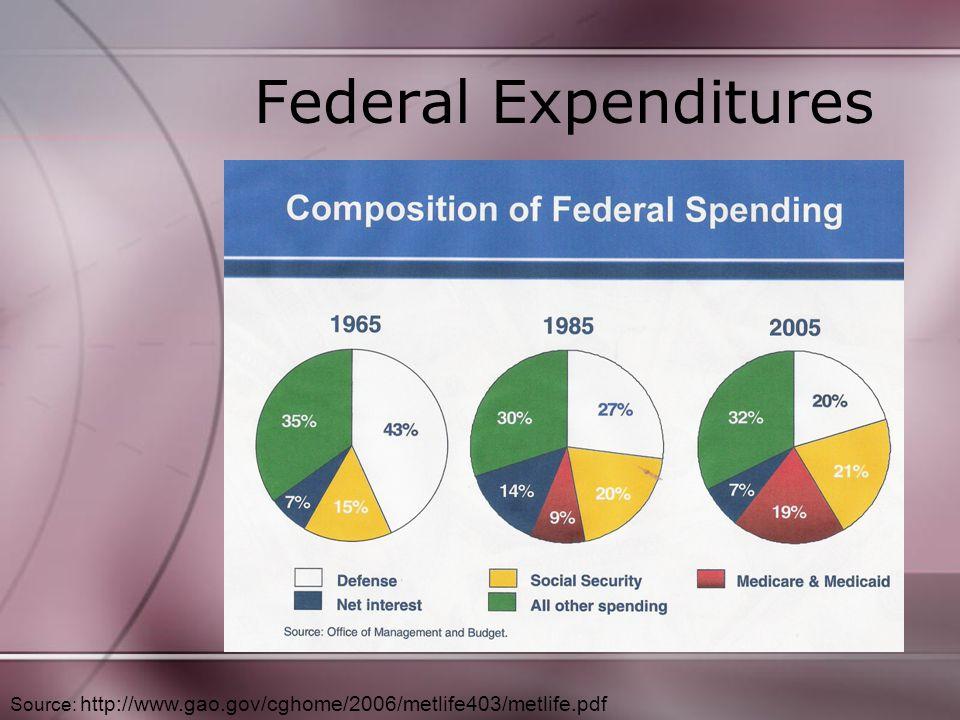 Federal Expenditures Source: http://www.gao.gov/cghome/2006/metlife403/metlife.pdf