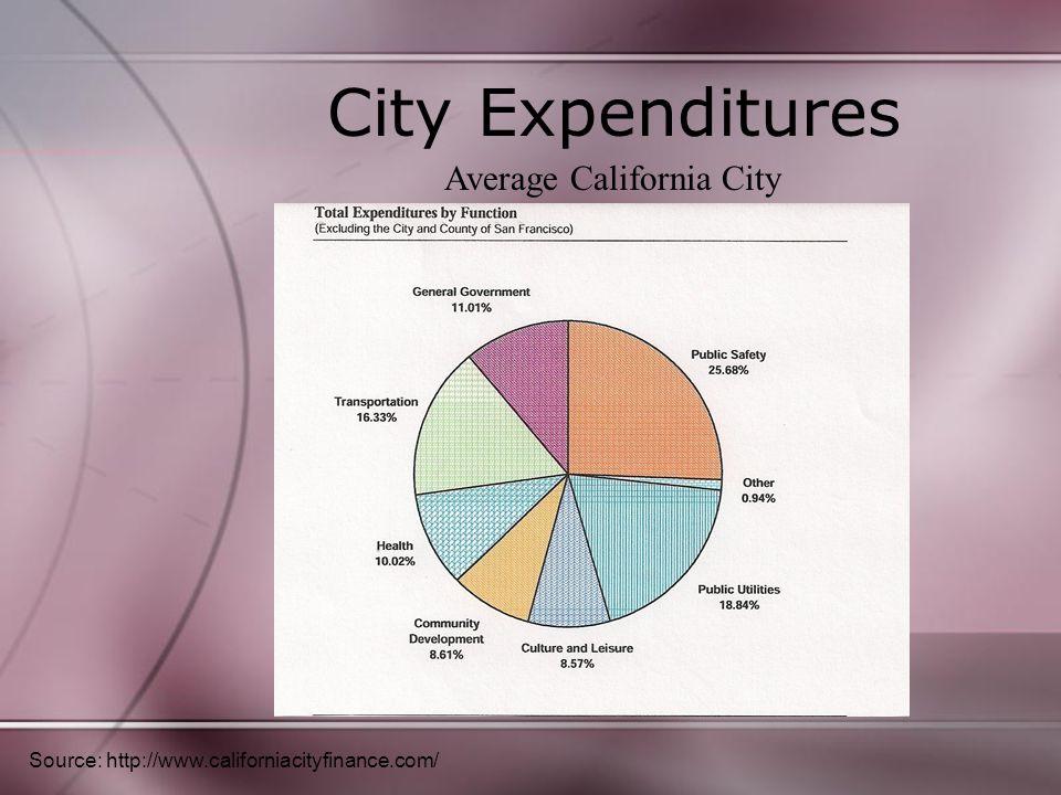 City Expenditures Source: http://www.californiacityfinance.com/ Average California City