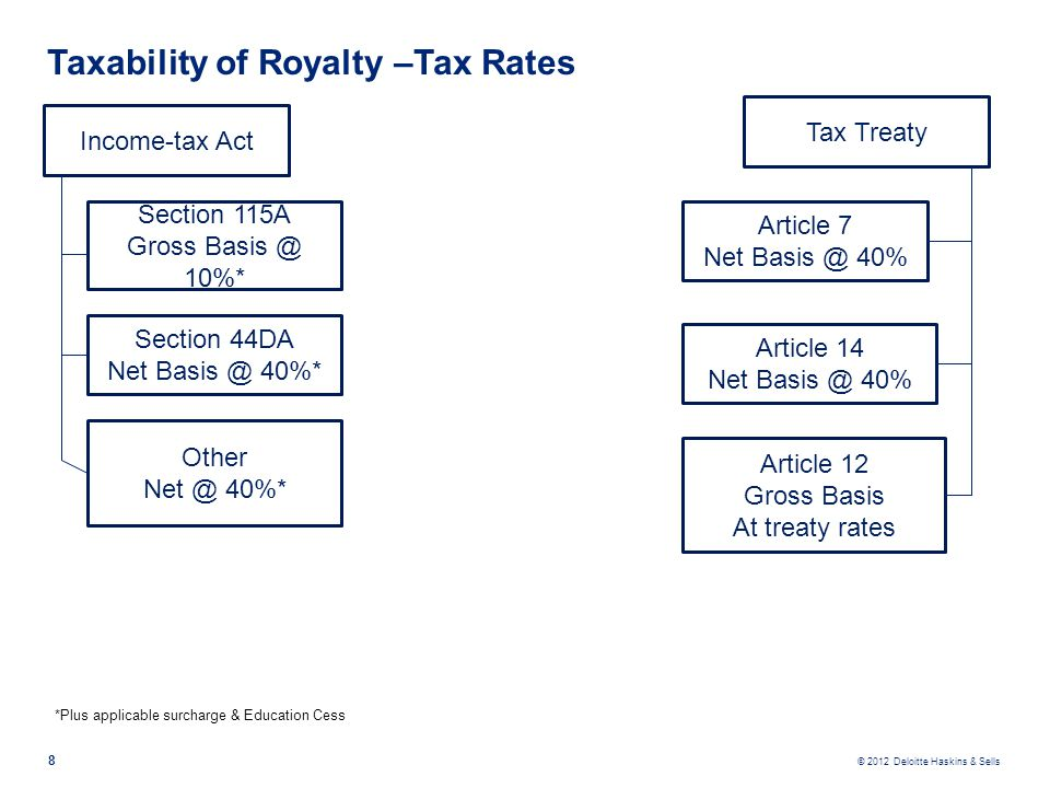 © 2012 Deloitte Haskins & Sells Taxability of Royalty –Tax Rates 8 Income-tax Act Section 115A Gross Basis @ 10%* Article 14 Net Basis @ 40% Article 1
