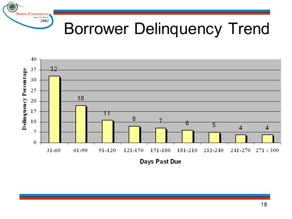 16 Borrower Delinquency Trend