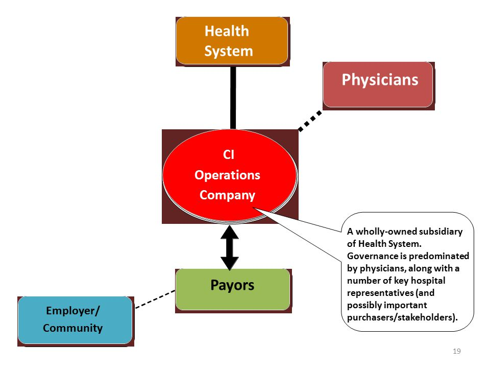 19 Health System CI Operations Company Physicians Payors Employer/ Community Health Systems A wholly-owned subsidiary of Health System.