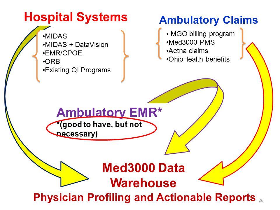 Ambulatory Claims Hospital Systems MIDAS MIDAS + DataVision EMR/CPOE ORB Existing QI Programs Med3000 Data Warehouse Ambulatory EMR* *(good to have, b