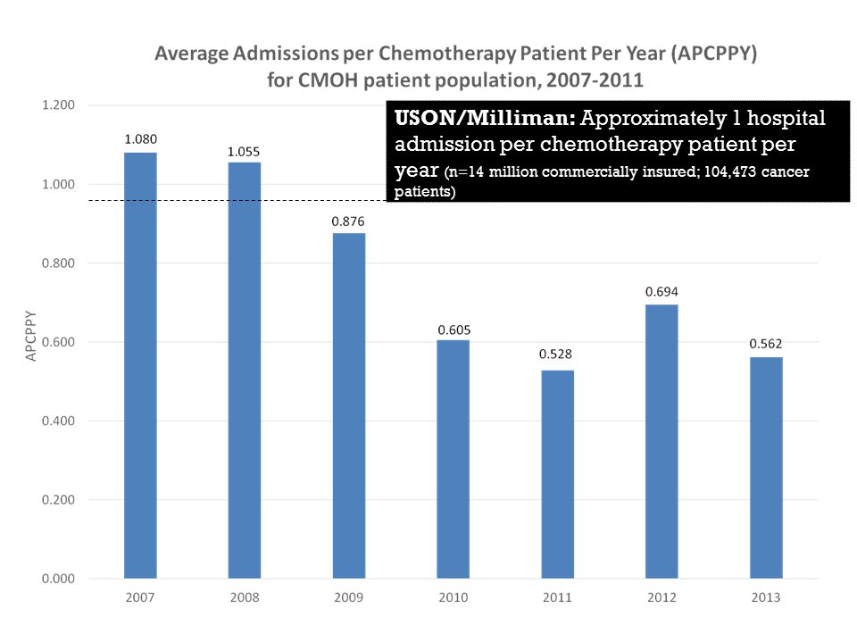 USON/Milliman: Approximately 1 hospital admission per chemotherapy patient per year (n=14 million commercially insured; 104,473 cancer patients) Source: Milliman analysis of Medstat 2007, Milliman Health Cost Guidelines 2009