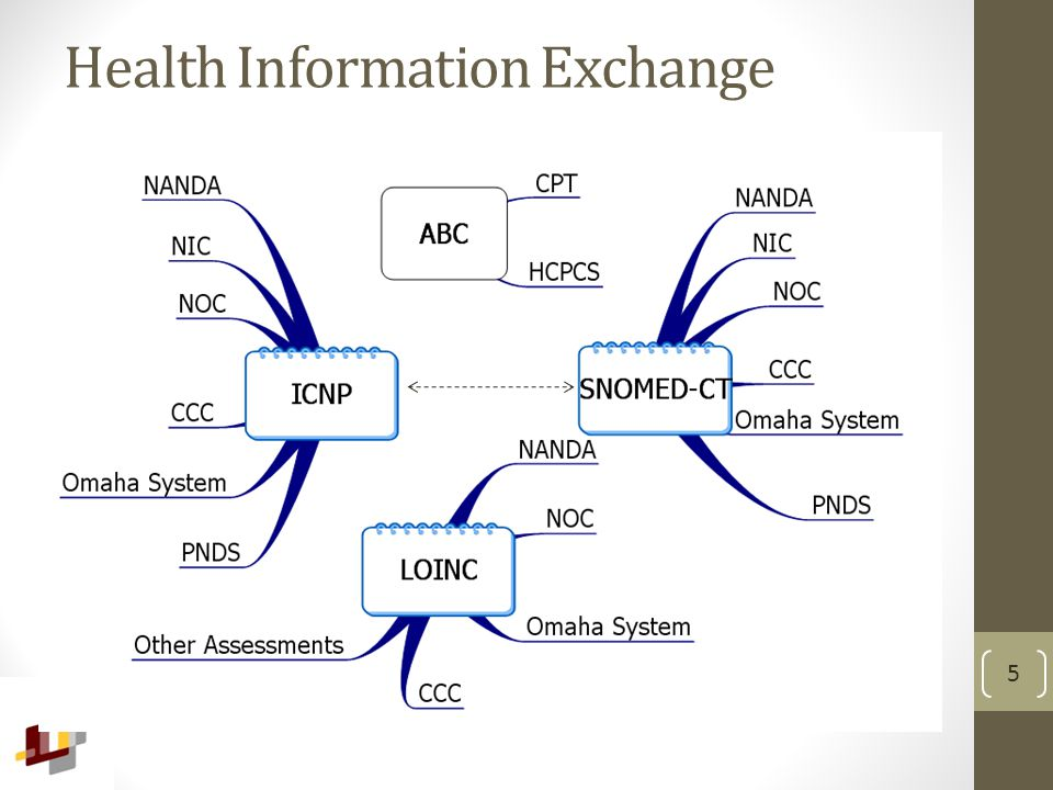 Health Information Exchange 5