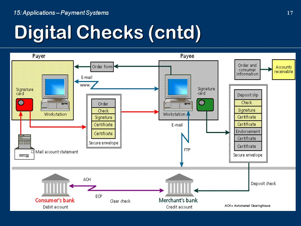 15: Applications – Payment Systems 17 Digital Checks (cntd)